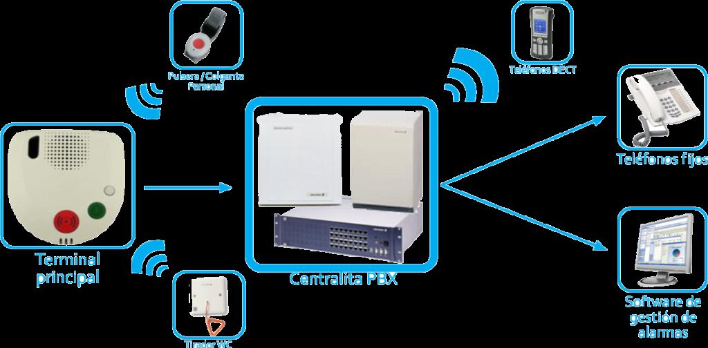 Sistemas de llamada para hospitales y residencias